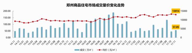 郑州11月供求下降近四成 价格依然坚挺13014元/㎡