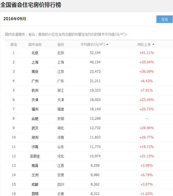 10月31省会城市房价排名:未调控城市石家庄领涨近45%