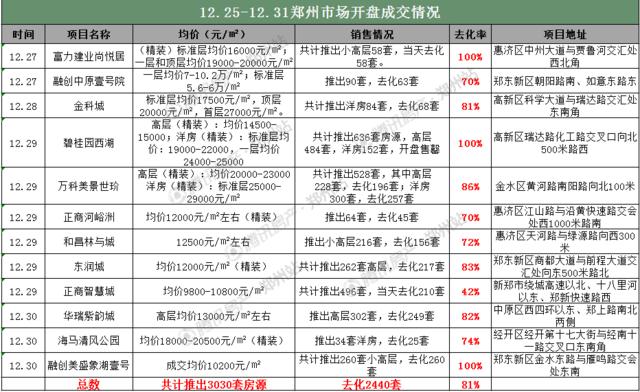 上周3619套房源新获证 郑州这区域竟达五分之三!