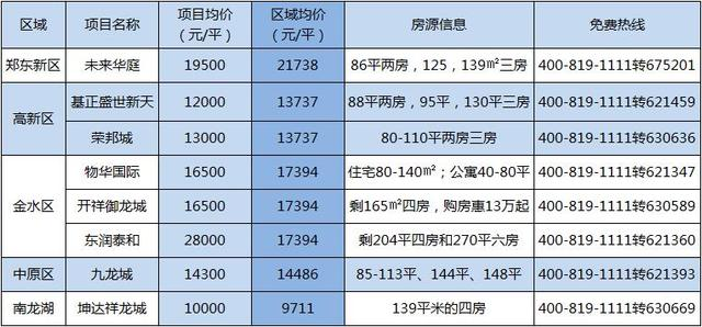 小编调盘:郑州这8家地铁准现房 低价真相曝光