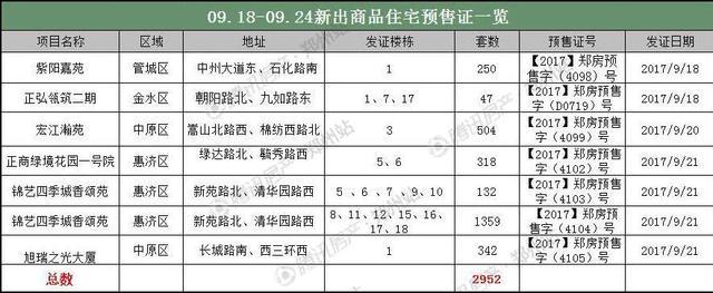 """三连降后迎来小""""爆发"""" 9月第四周房价13902元/㎡"""