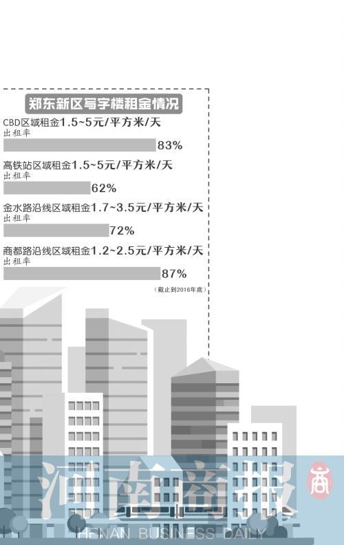整租整售 郑州写字楼新趋势?
