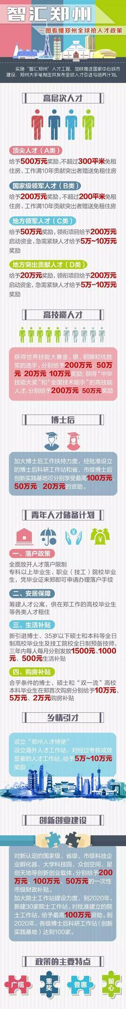 准毕业生注意!郑州人才新政购房可拿10万元购房补贴