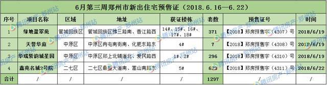 上周10项目开盘12次 去化率达91% 郑州楼市热度不减