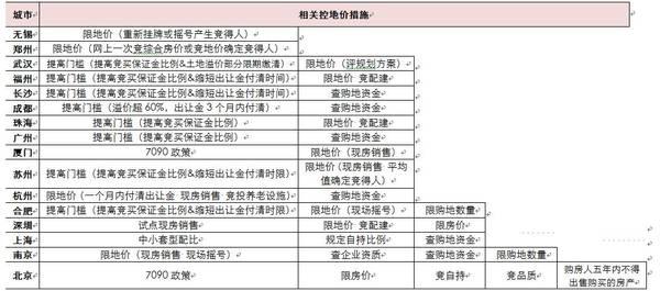 2016年郑州土地市场的三个关键词:地王、城改、调控