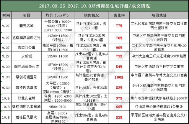 """郑州10月首周房价13807元/㎡  楼市是""""冷""""还是稳?"""