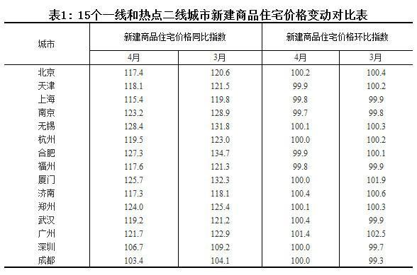 最新房价出炉70个大中城市超半数房价下跌 郑州上涨