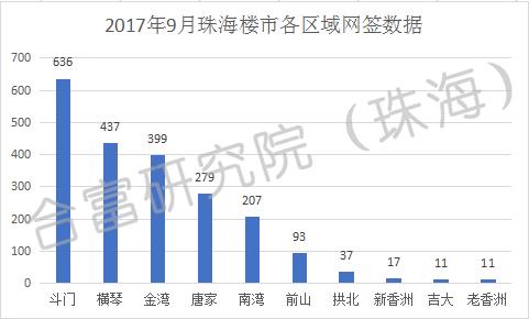 9月珠海一手房共成交2133套 斗门网签居首位