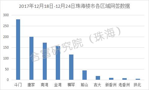 上周珠海楼市网签1017套 环比前周上涨23%