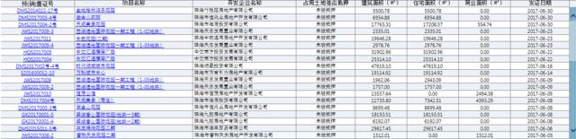 6月珠海3043套房源获预售备案 斗门建面高达12万平米