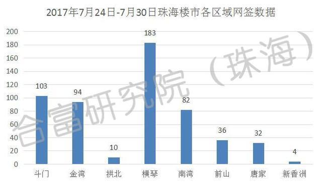 上周珠海楼市网签544套 横琴占比34%