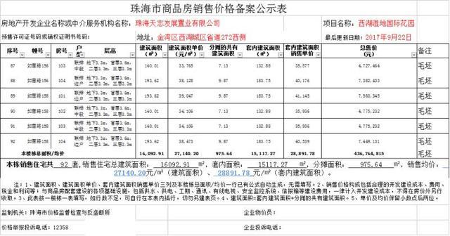 九洲保利天和别墅92套发布备案 均价27140.20元/㎡