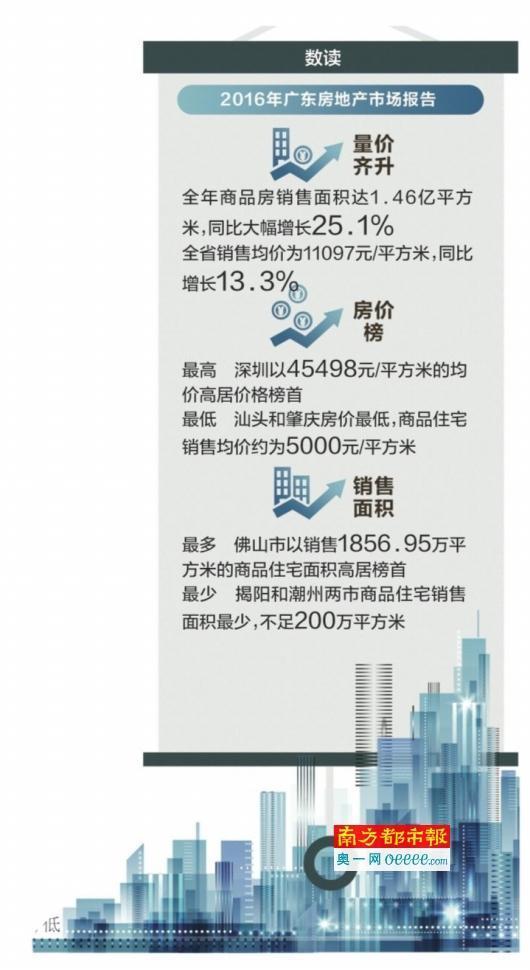 广州房价仅排广东第三 珠海18386元/平超广州排第二