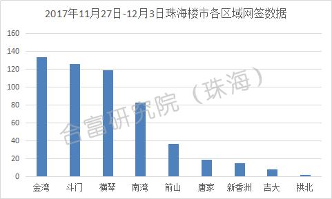 上周珠海一手房成交543套 商业用房环比下跌13%