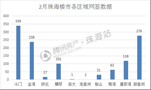 2月珠海楼市网签环比下跌21% 吉大仅成交1套