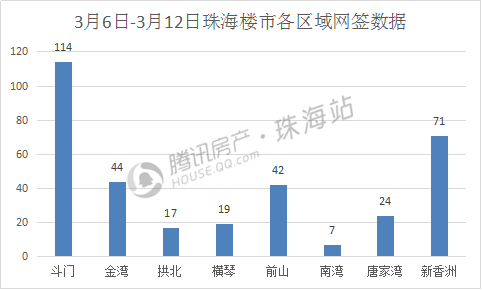 珠海楼市网签环比下跌35% 上周老香洲零成交