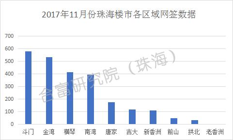 11月珠海一手房共成交2575套 斗门网签居首位