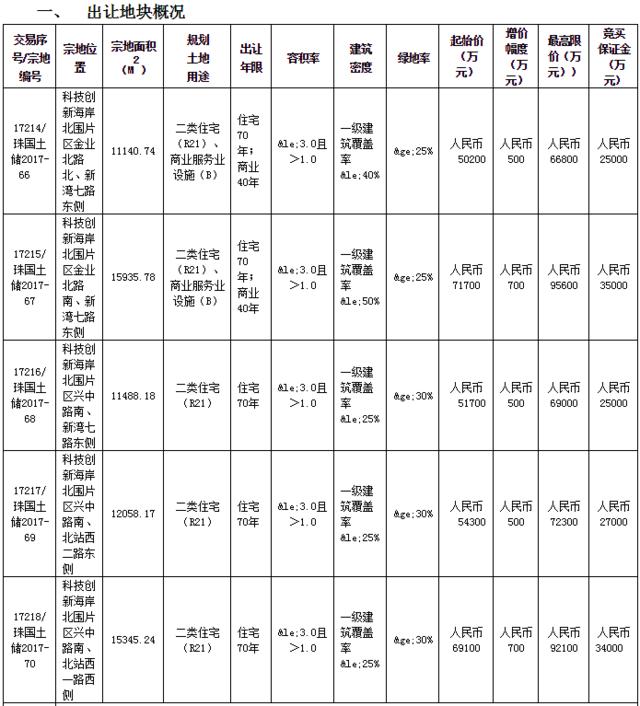总价6.47亿+3446.46㎡配建!华发竞得2017-68地块!