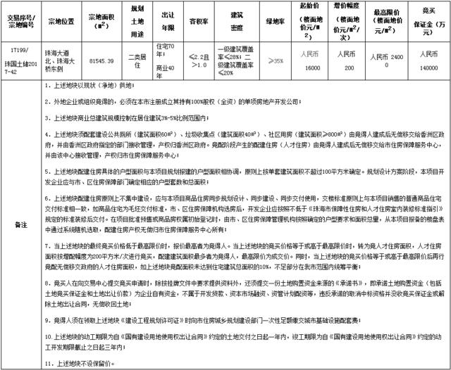 34亿元!香洲无最低配建要求宅地被碧桂园拿下