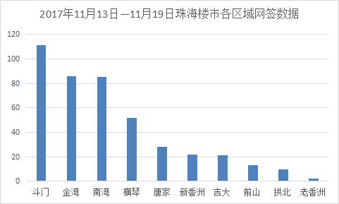 上周珠海商品房共成交524套 斗门占比21%