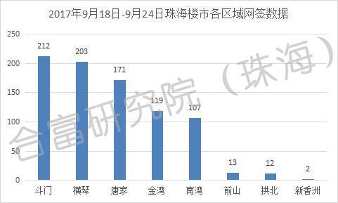 上周珠海楼市网签840套 环比上周大涨105%