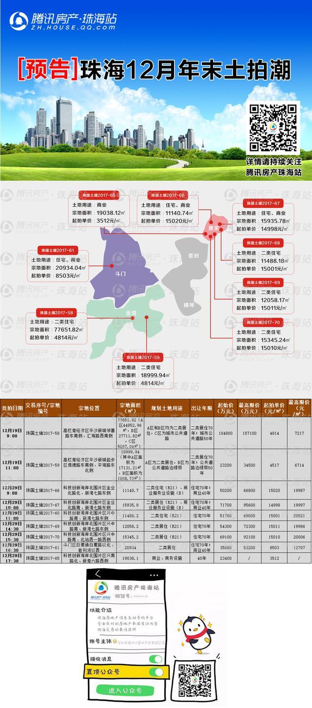 总价2.32亿+配建5139.37㎡!珠海港竞得平沙新城地块
