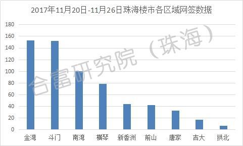 上周珠海商品房网签成交627套 环比前周上升20%