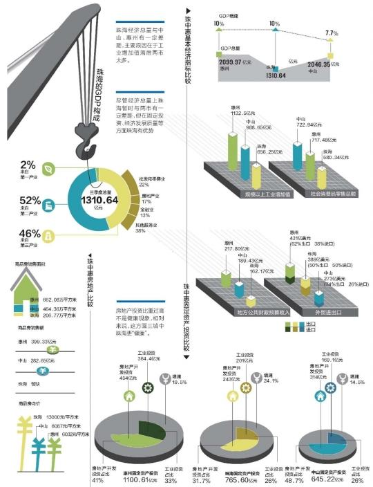 2019惠州经济总量_惠州经济职业技术学院