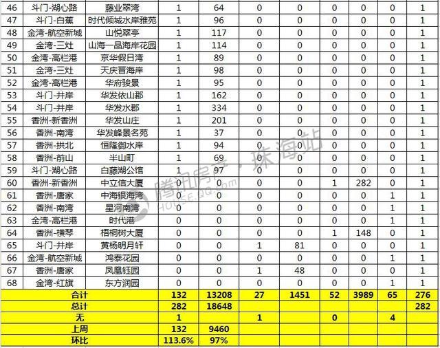 上周珠海网签量环比上涨113.6% 主城区成交153套