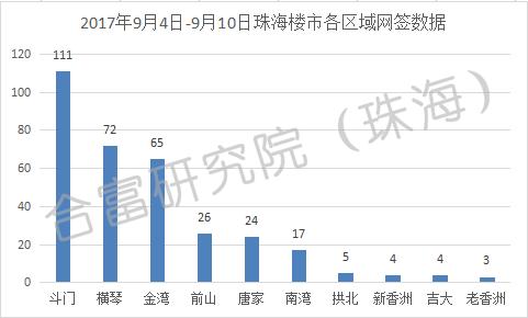 上周珠海楼市网签331套 除住宅用房外其它均下降