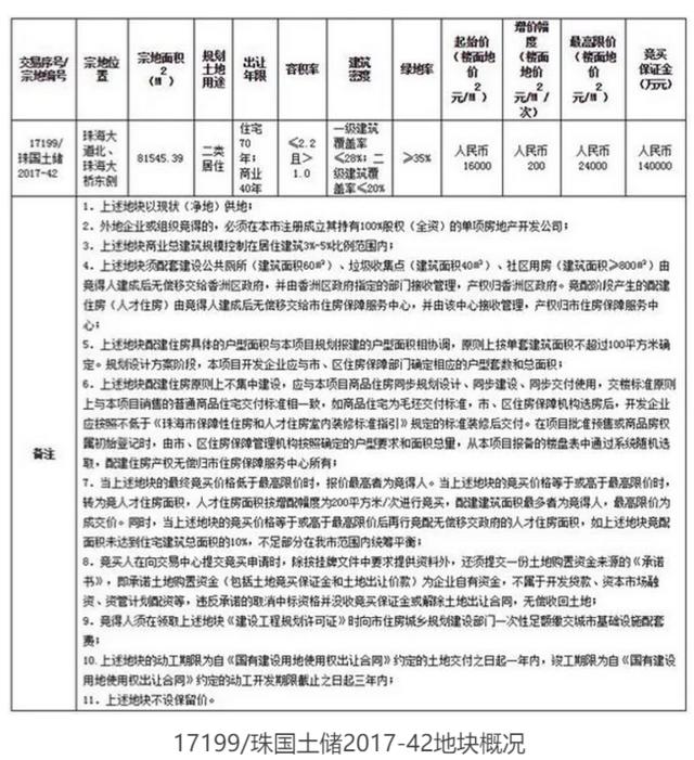 十一国庆节 珠海有8宗居住地挂拍!