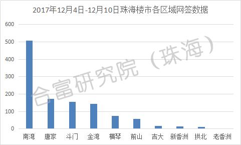 上周珠海一手房成交1173套 总成交量环比上涨86%