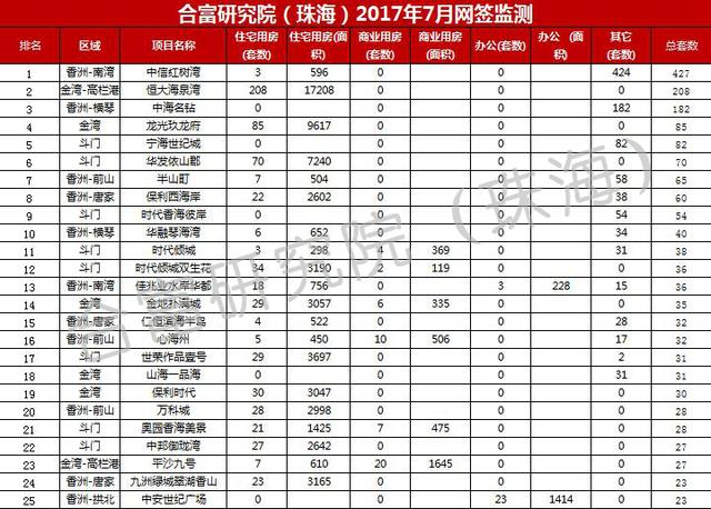 7月珠海一手房共成交2331套 金湾网签居首位