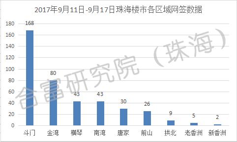 上周珠海商品房网签成交410套 环比前周上升24%