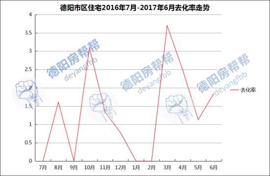 德阳楼市6月去化率高达184% 均价涨至4365元/㎡