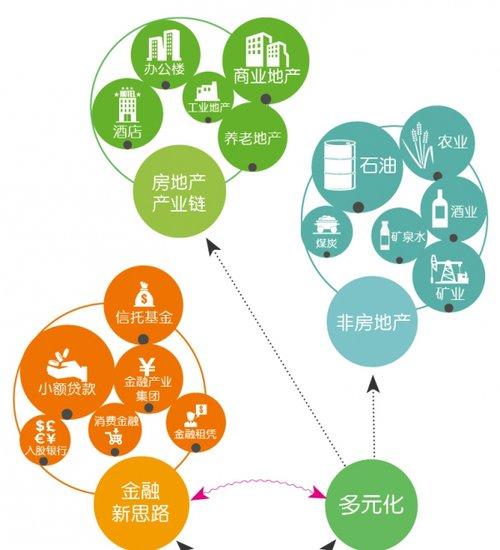 转型四个方向 互联网成房地产营销新利刃图片