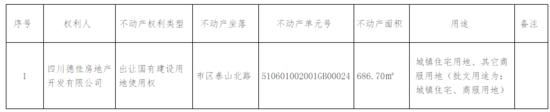 德阳某楼盘销售经理自爆,价值2万的内部纯干货资料