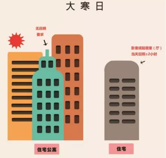 德阳有两种公寓,买的时候一定要看清楚,否则……