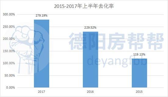 2017年德阳楼市数据半年报 有钱人真不少