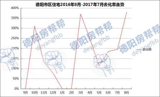 德阳楼市8月持续低供应仅209套,均价涨至4401元/㎡