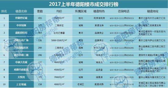 2017上半年德阳楼市成交排行榜:谁是大赢家?