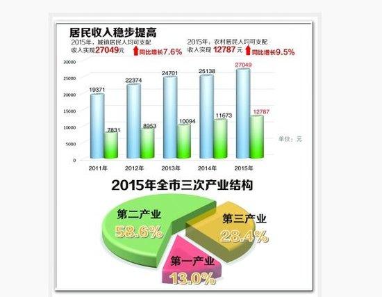 德阳经济总量排名_德阳东湖山公园图片