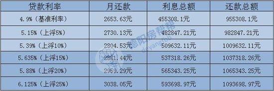 德阳各银行贷款利率全面上调 二套房利率最高上浮63%