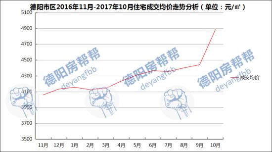 德阳楼市数据10月报:供应不足百套 成交598套