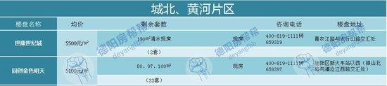 德阳最新在售户型房源一览 仅20个楼盘在售尾盘居多