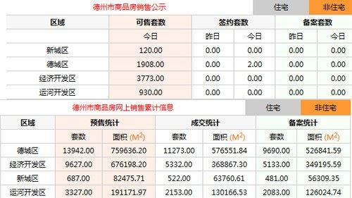10月29日德州楼市动态:住宅均价4904元/平