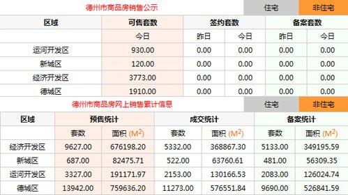 10月26日德州楼市动态:住宅均价4927元/平