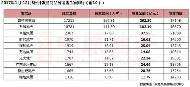 一周楼市概况:东莞新增供应下滑 网签量平稳运行