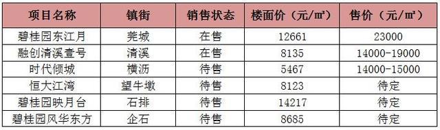 东莞去年贵价地这么多 已入市的盘真卖出高价了吗?