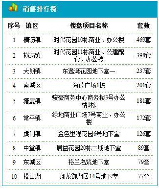 东莞住宅7.25成交178套 成交均价15782元/平米